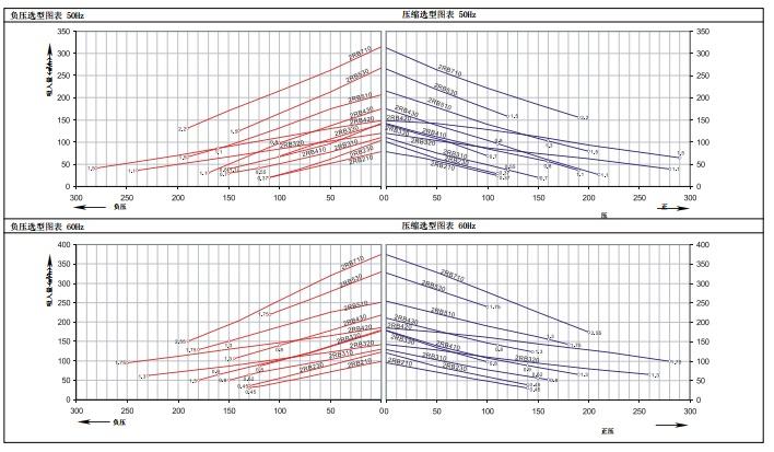 Performance of Regenerative blower